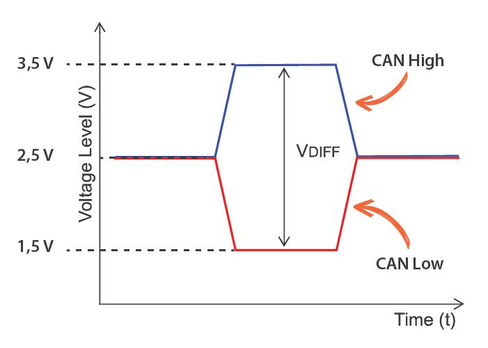 Practical Tips Can Bus Kmp Drivetrain Solutions