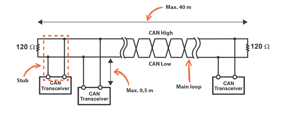 How Does Canbus Work R Gs Can Bus Wiring Diagram on