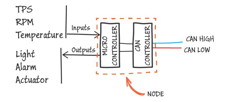 Basics of CAN-Bus – KMP Drivetrain Solutions