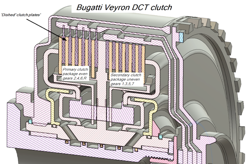 Bugatti Veyron DCT Clutch